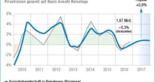 Deutsche waren auch 2016 wieder fast 1,67 Milliarden Tage unterwegs. BTW und GfK prognostizieren für 2017 leichtes Wachstum von 0,9 % .