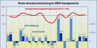 NRW-Gastgewerbe: Umsätze im Juli um 4,1 Prozent gestiegen.