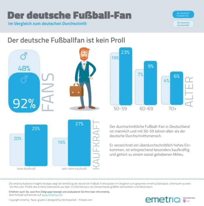Auch bei Limonade, Trinkwasser und Spirituosen greift der Fußball-Fan in überdurchschnittlichem Maße zu.