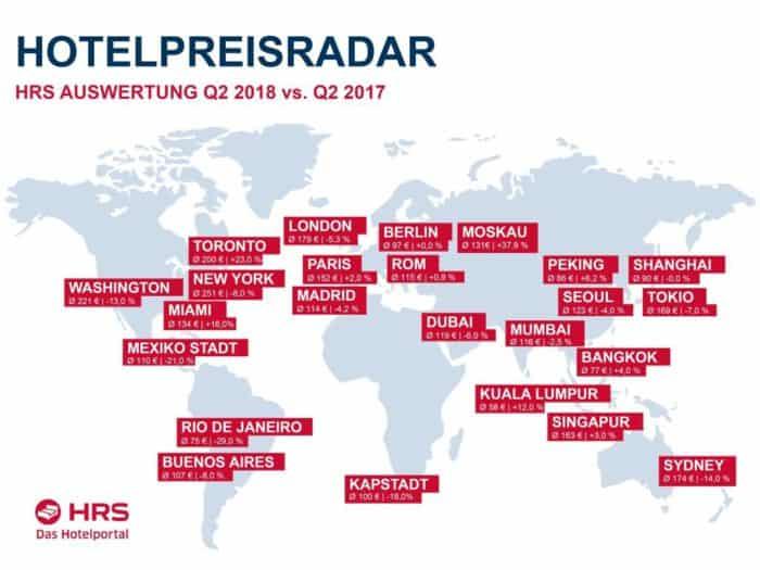 Hotelpreisentwicklung Q2/2018: München führt in Deutschland