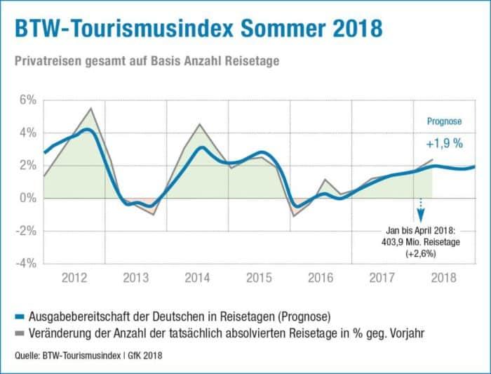 Trump, May und Seehofer können der Reiselaune der Deutschen nichts anhaben.