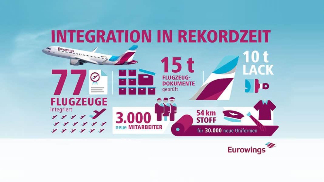Eurowings erhält das 77. Flugzeug