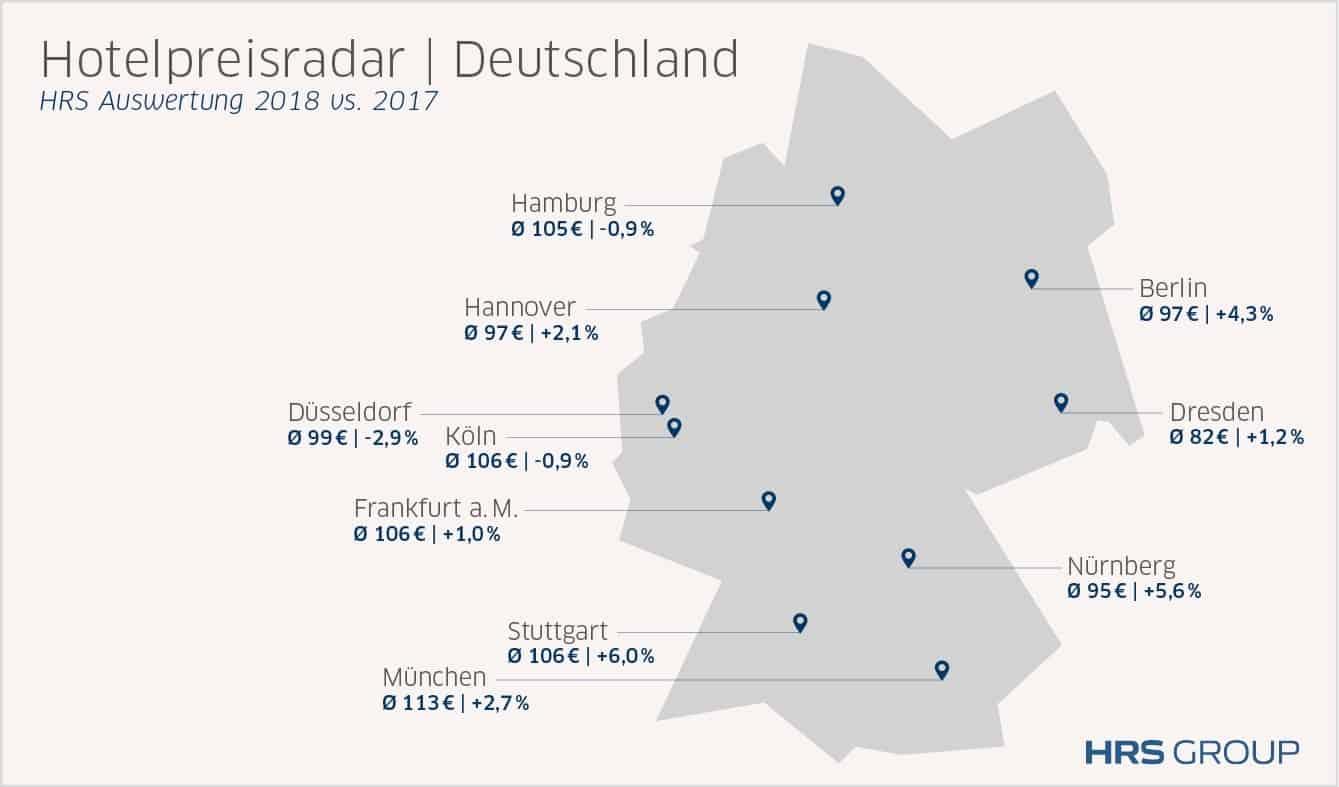 Überschaubarer Anstieg der Hotelpreise 2018 in Deutschland