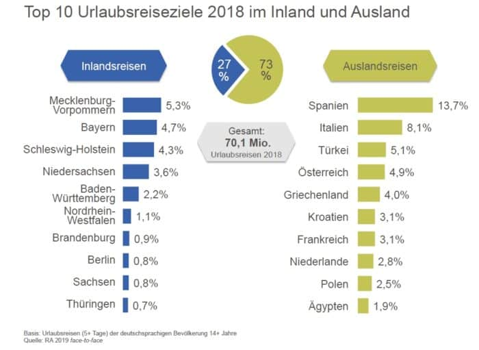 ITB 2019: Top 10 Urlaubsreiseziele im Inland und Ausland