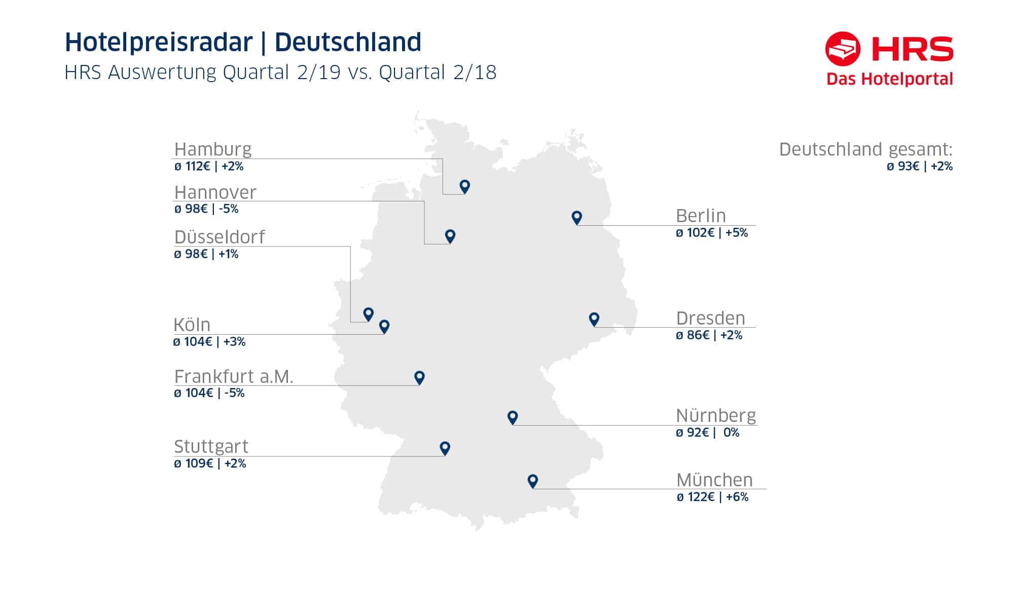 Hotel-Trend Deutschland: positive Entwicklung und Übernachtungszahlen
