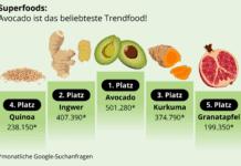 Gesunde Ernährung: Die aktuellen Trend- und Superfoods