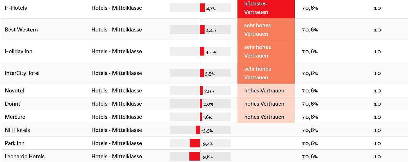 Kundenvertrauen Hotellerie Deutschland