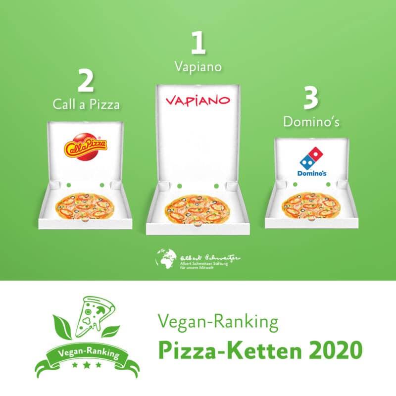 Pizza-Ranking 2020